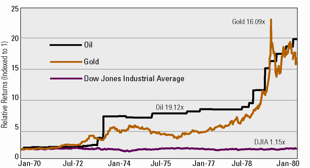 Hard Assets vs. Stocks