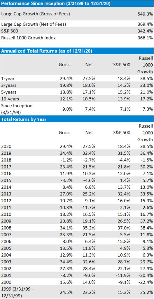 Performance Composite For Investment Advisor Strategies